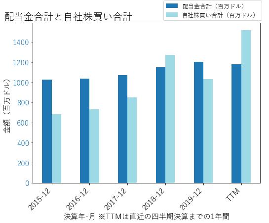 ETNの配当合計と自社株買いのグラフ