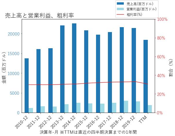 ETNの売上高と営業利益、粗利率のグラフ