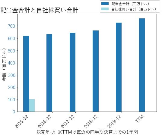 ETRの配当合計と自社株買いのグラフ