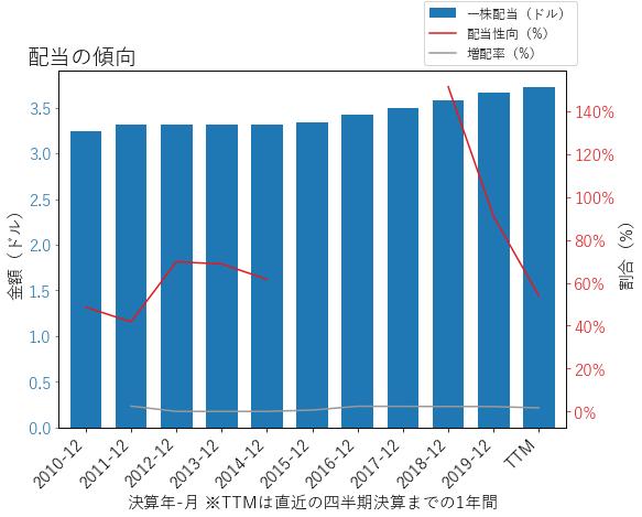 ETRの配当の傾向のグラフ