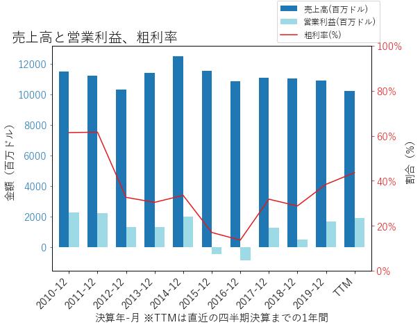 ETRの売上高と営業利益、粗利率のグラフ