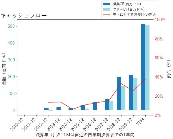 ETSYのキャッシュフローのグラフ
