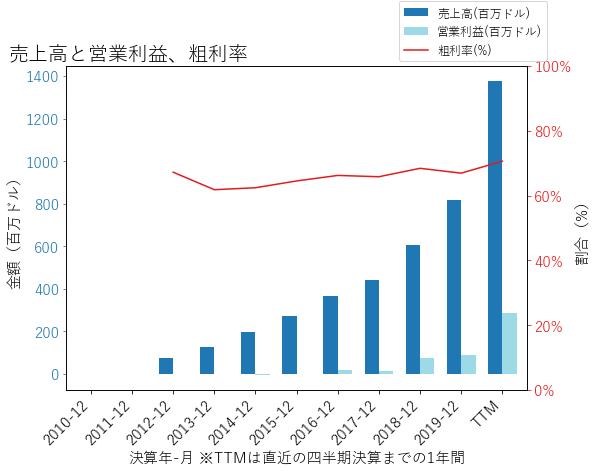 ETSYの売上高と営業利益、粗利率のグラフ