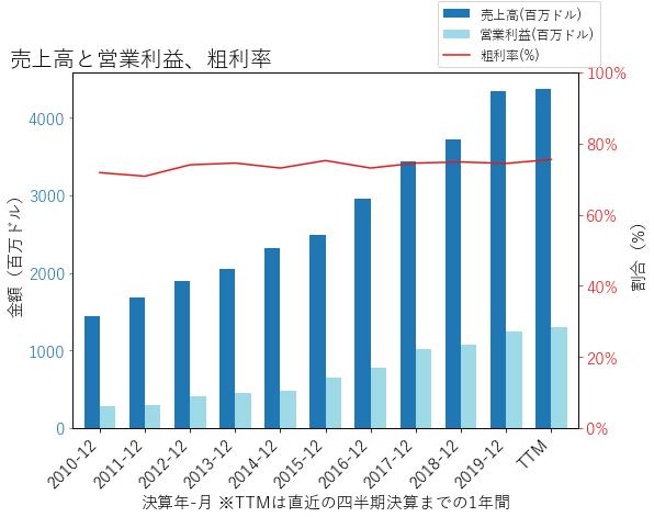 EWの売上高と営業利益、粗利率のグラフ