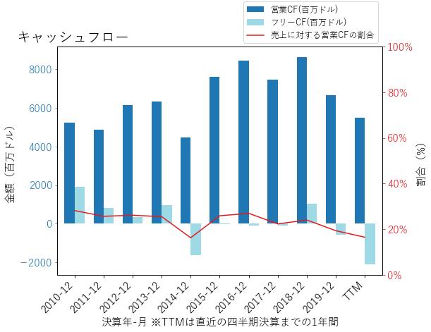 EXCのキャッシュフローのグラフ