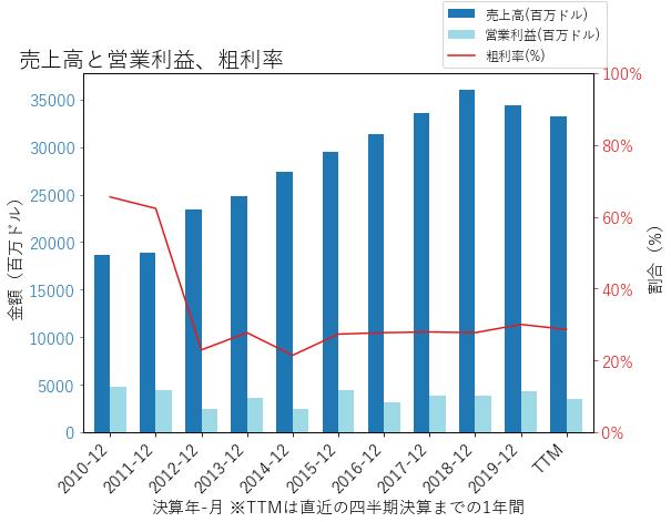 EXCの売上高と営業利益、粗利率のグラフ