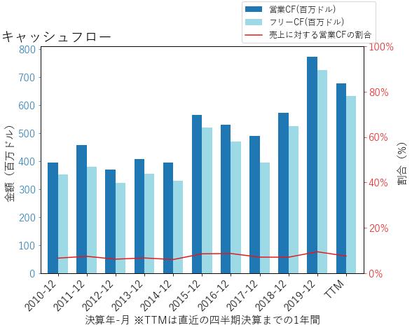 EXPDのキャッシュフローのグラフ