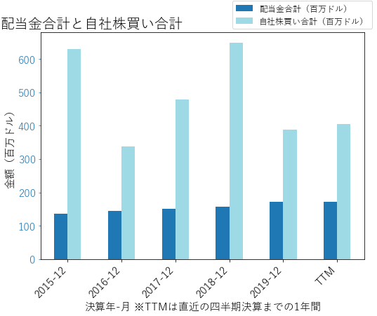 EXPDの配当合計と自社株買いのグラフ