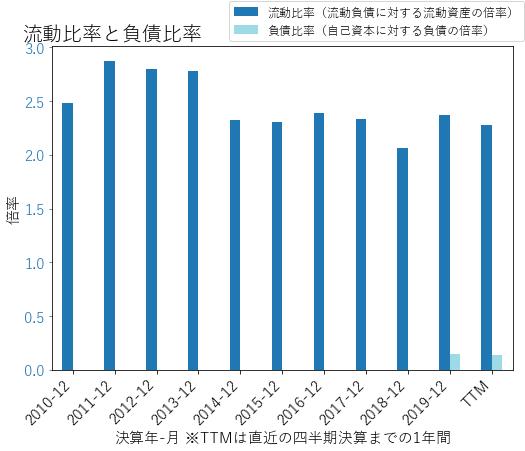 EXPDのバランスシートの健全性のグラフ