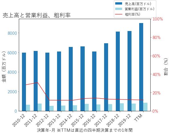 EXPDの売上高と営業利益、粗利率のグラフ
