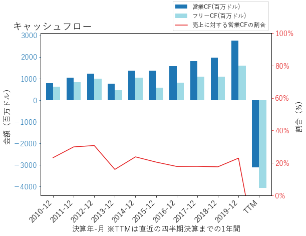 EXPEのキャッシュフローのグラフ