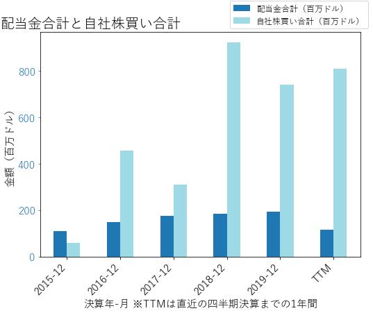 EXPEの配当合計と自社株買いのグラフ