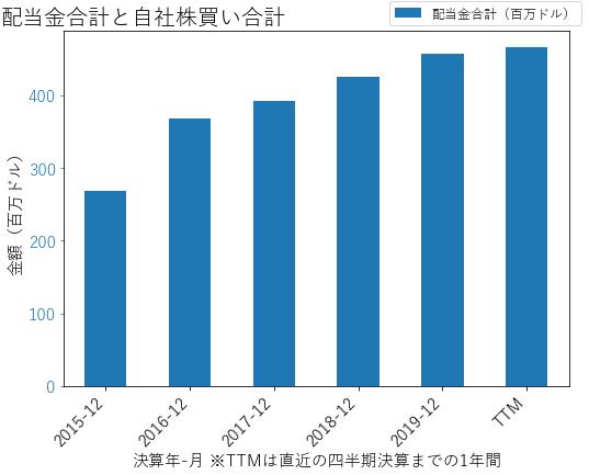 EXRの配当合計と自社株買いのグラフ