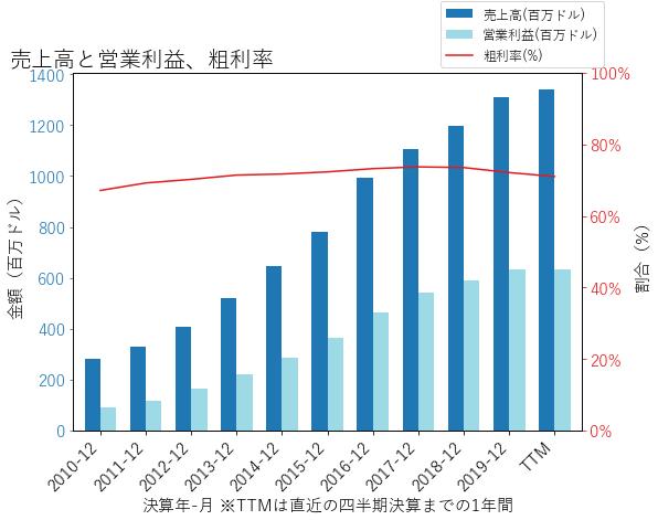 EXRの売上高と営業利益、粗利率のグラフ