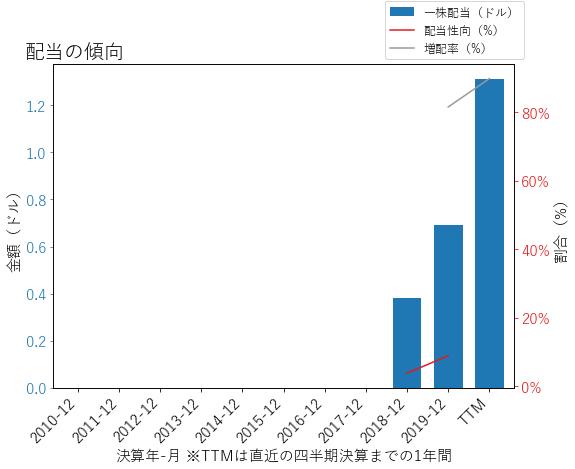 FANGの配当の傾向のグラフ