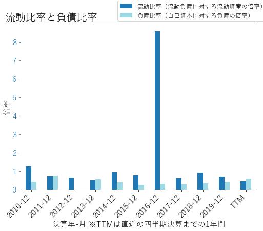 FANGのバランスシートの健全性のグラフ