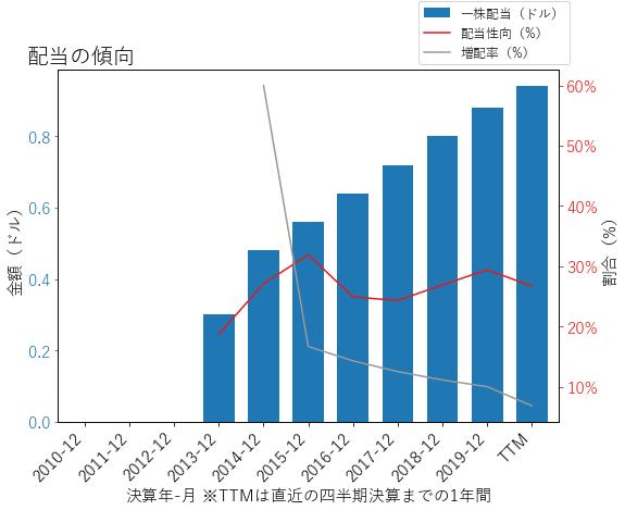 FBHSの配当の傾向のグラフ