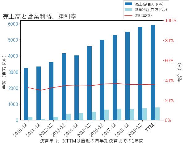 FBHSの売上高と営業利益、粗利率のグラフ