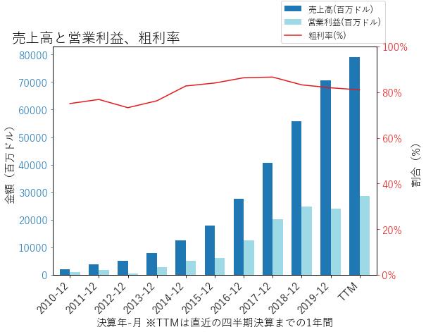 FBの売上高と営業利益、粗利率のグラフ