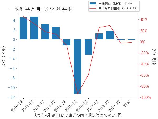 FCXのEPSとROEのグラフ