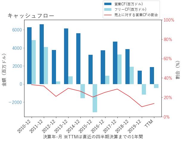 ポート モラン フリー マク 【2021年】FCX:フリーポート・マクモランの株価・配当金の推移と銘柄分析