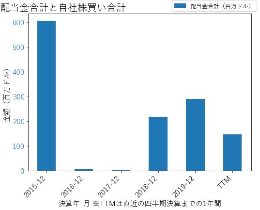 FCXの配当合計と自社株買いのグラフ