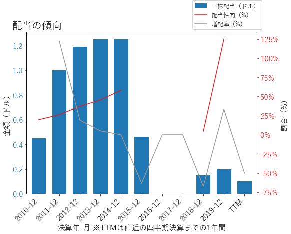 FCXの配当の傾向のグラフ