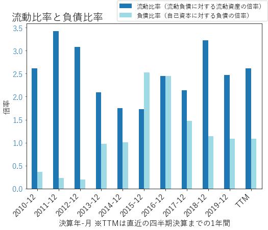 FCXのバランスシートの健全性のグラフ