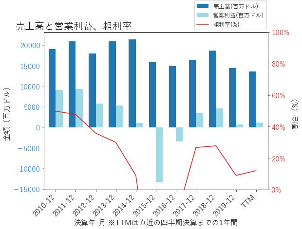 FCXの売上高と営業利益、粗利率のグラフ