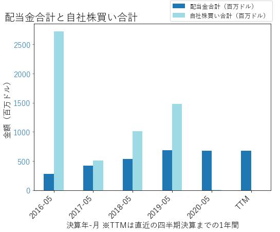 FDXの配当合計と自社株買いのグラフ
