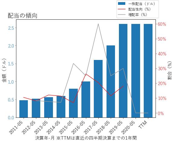 FDXの配当の傾向のグラフ