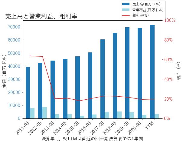 FDXの売上高と営業利益、粗利率のグラフ