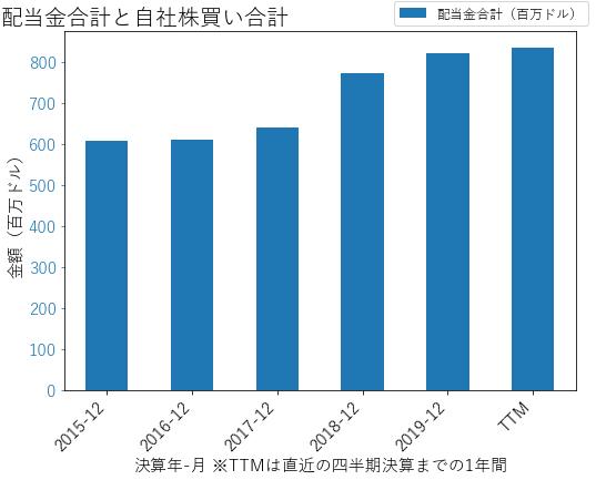 FEの配当合計と自社株買いのグラフ