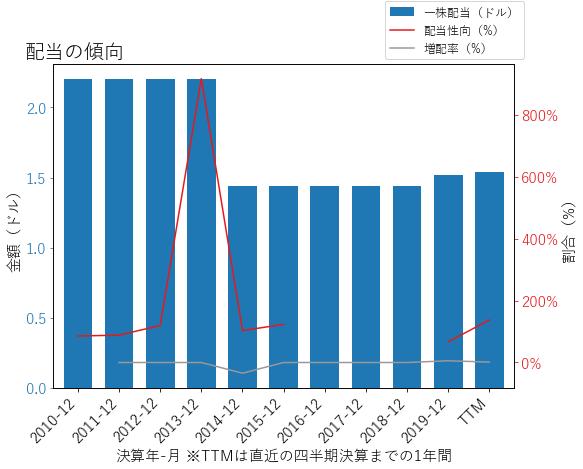 FEの配当の傾向のグラフ