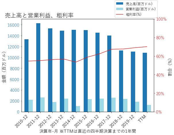 FEの売上高と営業利益、粗利率のグラフ