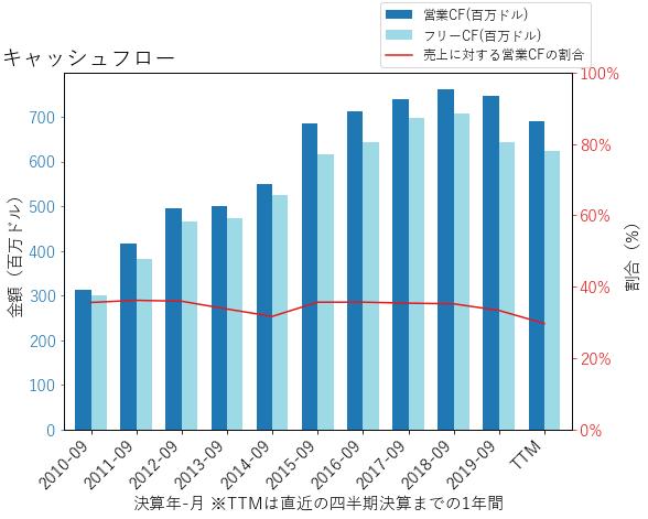 FFIVのキャッシュフローのグラフ