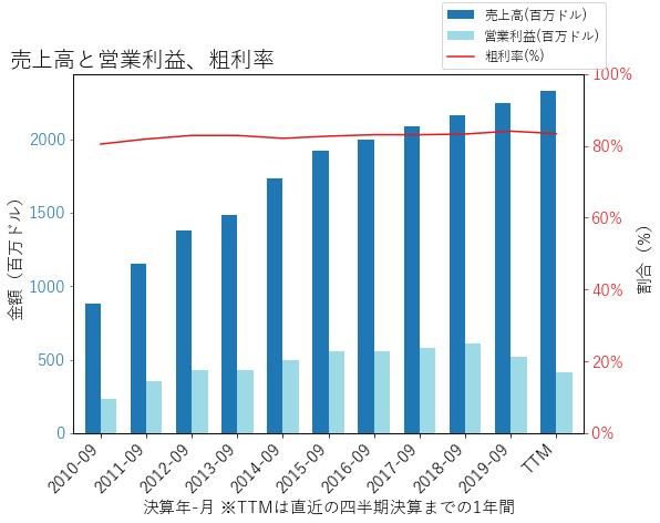 FFIVの売上高と営業利益、粗利率のグラフ