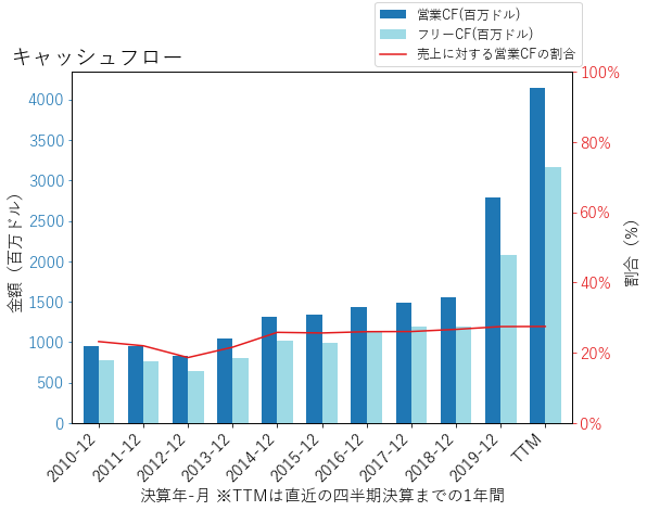 FISVのキャッシュフローのグラフ