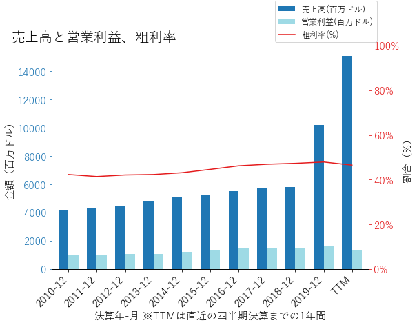 FISVの売上高と営業利益、粗利率のグラフ