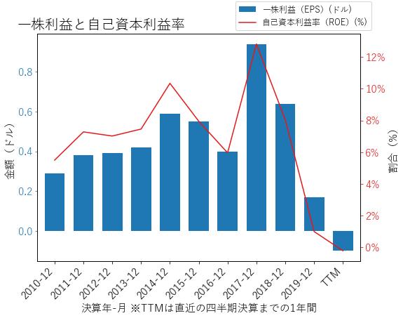 FISのEPSとROEのグラフ
