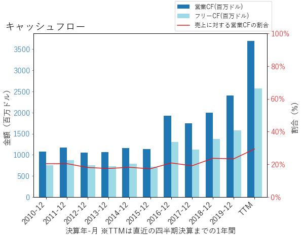 FISのキャッシュフローのグラフ