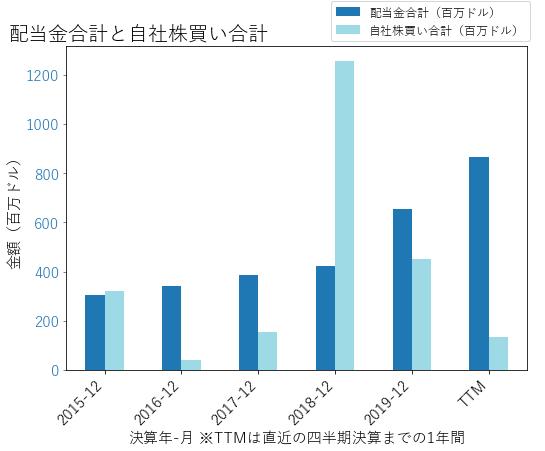 FISの配当合計と自社株買いのグラフ