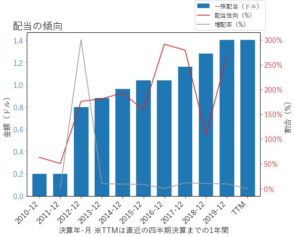 FISの配当の傾向のグラフ