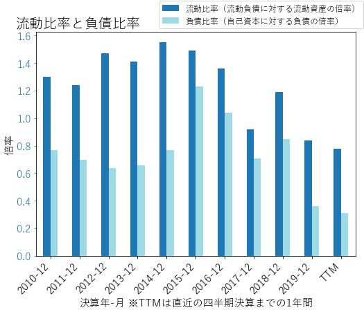 FISのバランスシートの健全性のグラフ