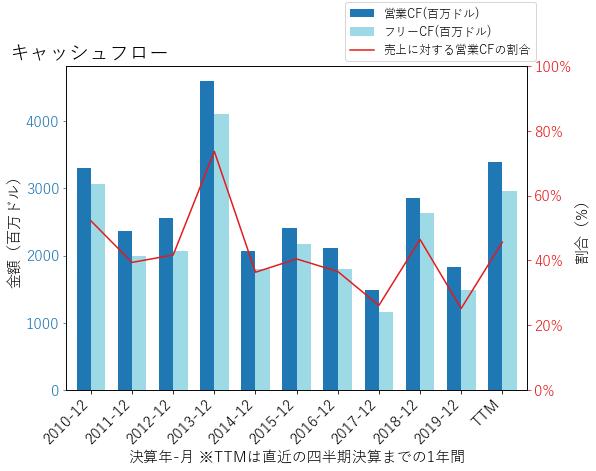 FITBのキャッシュフローのグラフ