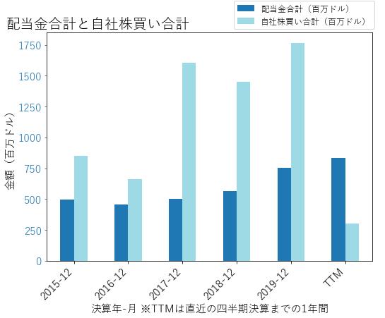 FITBの配当合計と自社株買いのグラフ