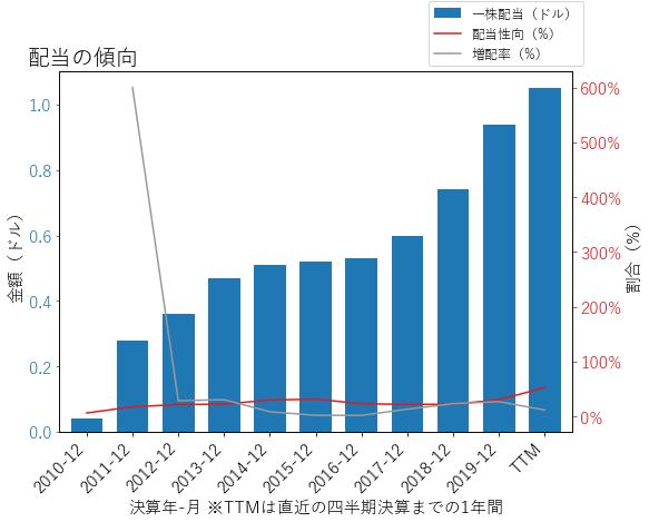 FITBの配当の傾向のグラフ