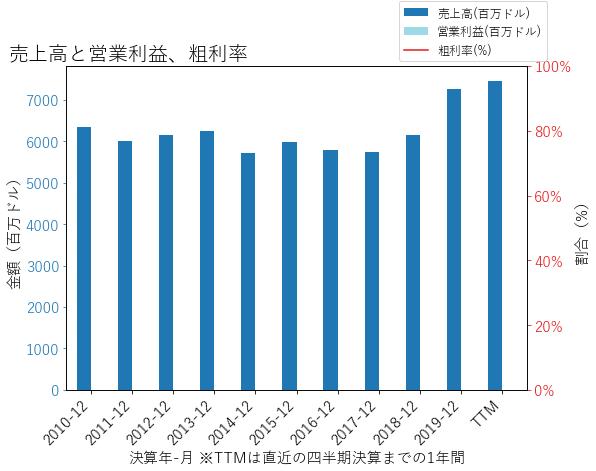 FITBの売上高と営業利益、粗利率のグラフ