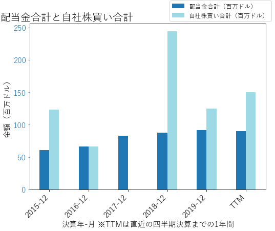 FLIRの配当合計と自社株買いのグラフ