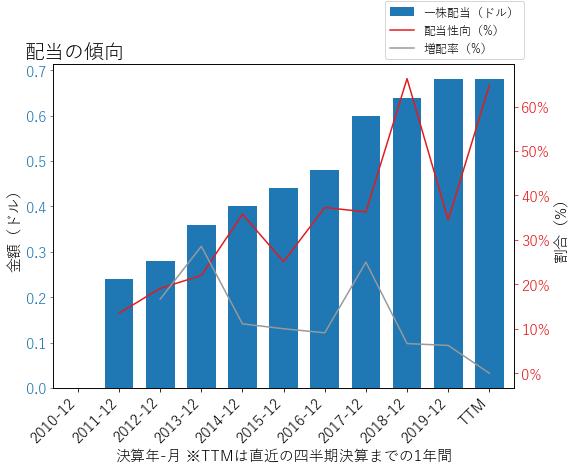 FLIRの配当の傾向のグラフ